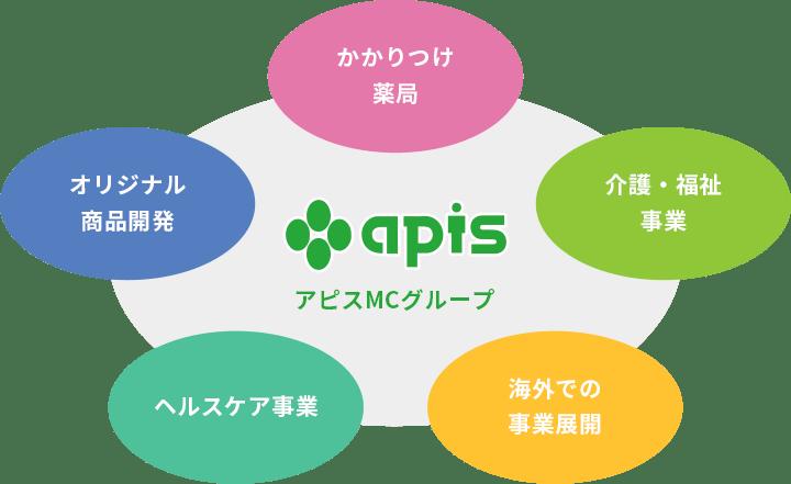 apis アピスMCグループ かかりつけ薬局 介護・福祉事業 海外での事業展開 通販サイトの運営 オリジナル商品開発